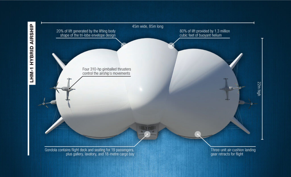 So in just a few years, hybrid airships could be playing an integral role in Canada's transportation infrastructure.