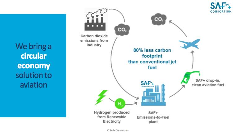 The SAF+ production process