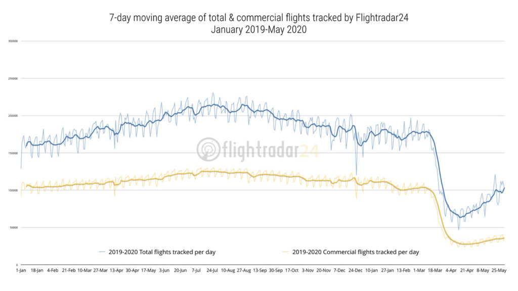 Flightradar24 began to track an increase in flights in May after seeing record lows in April. Most of the increase in flights tracked was non-commercial traffic, but commercial flight activity began growing at a steady pace. Flightradar24 Image
