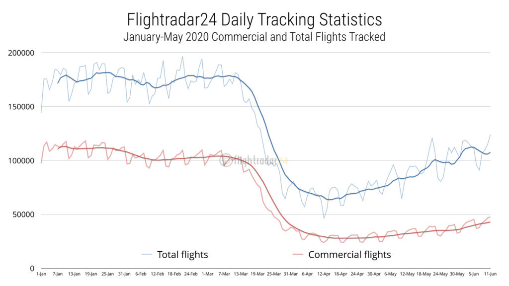 On June 11, 2020, Flightradar24 tracked the highest number of total flights and commercial flights since late March, as shown on this graph. Flightradar24 Image